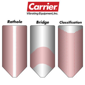 Carrier Vibrating Bin Dischargers to Prevent Storage Silo Flow Issues
