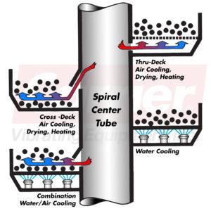 Vibrating Spiral Elevator Processing
