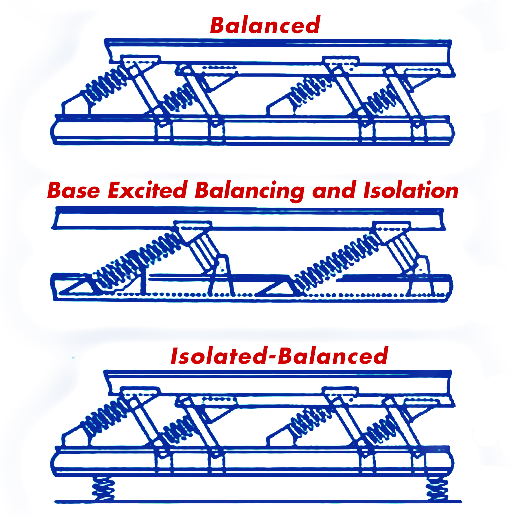 Reducing Vibration Transfer Through Balancing and Isolation